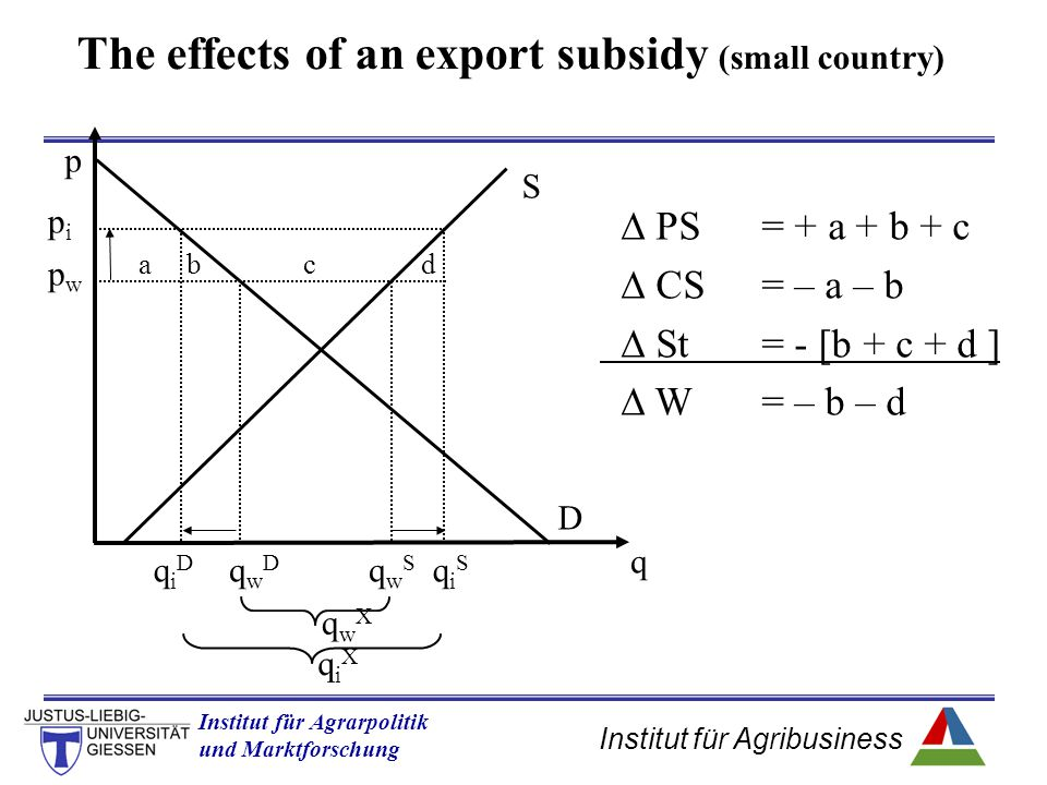 The effects of an export subsidy (small country)