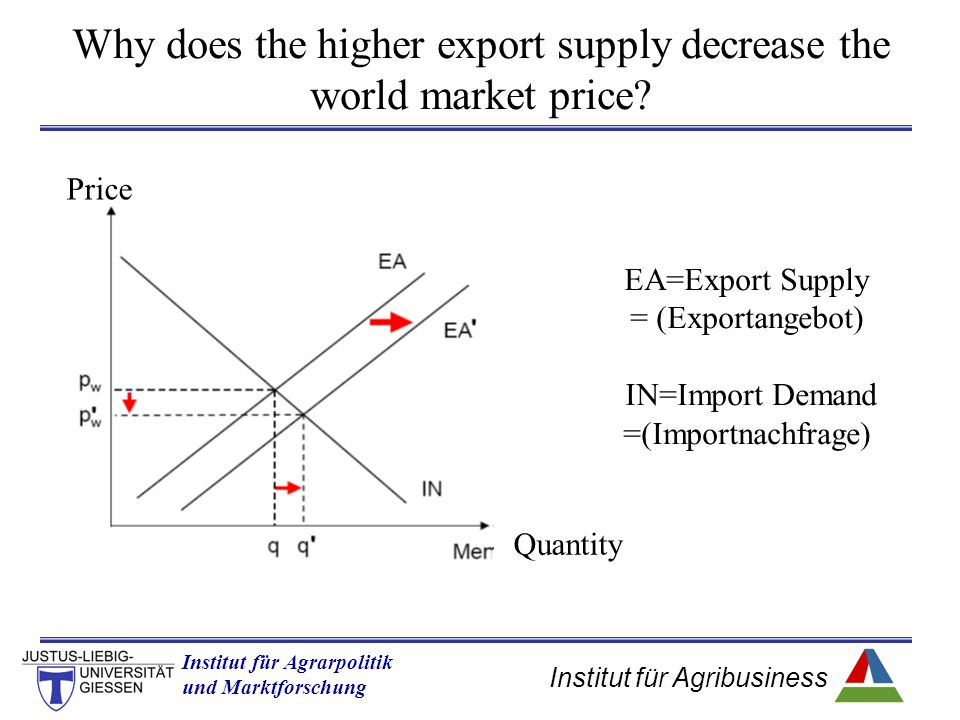 Why does the higher export supply decrease the world market price