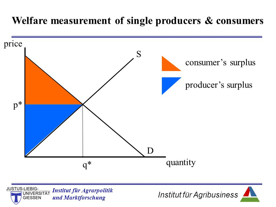 Welfare measurement of single producers & consumers