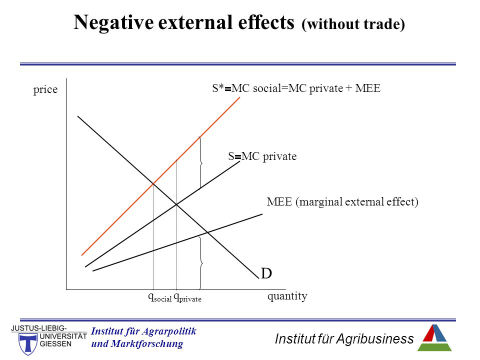 Negative external effects (without trade)