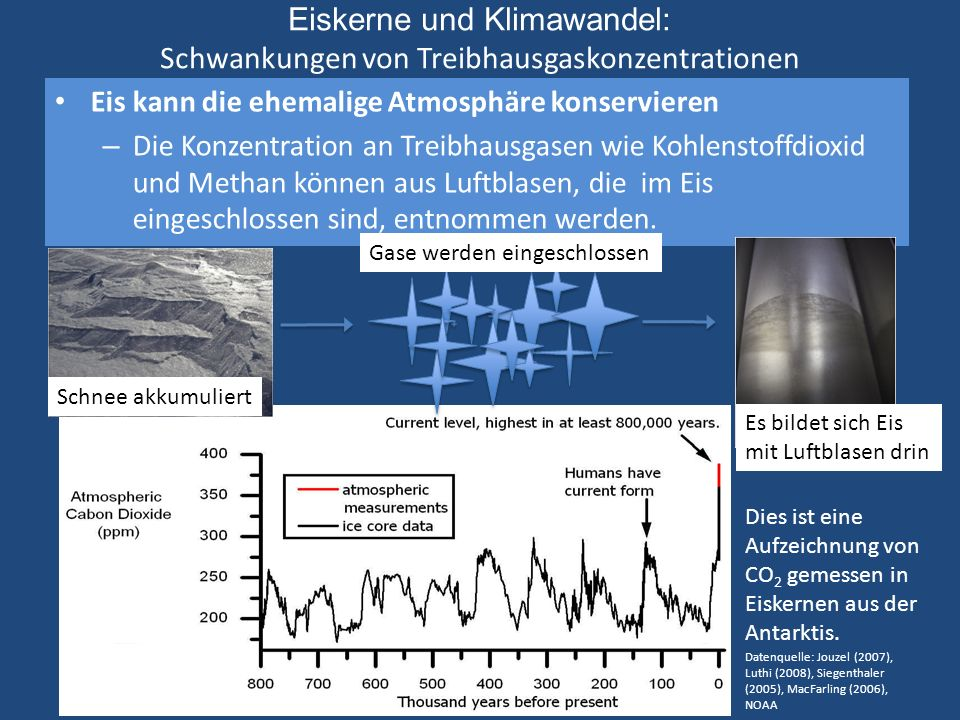 Eiskerne und Klimawandel: Schwankungen von Treibhausgaskonzentrationen
