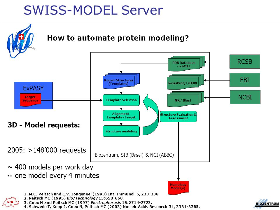 SWISS-MODEL Server How to automate protein modeling