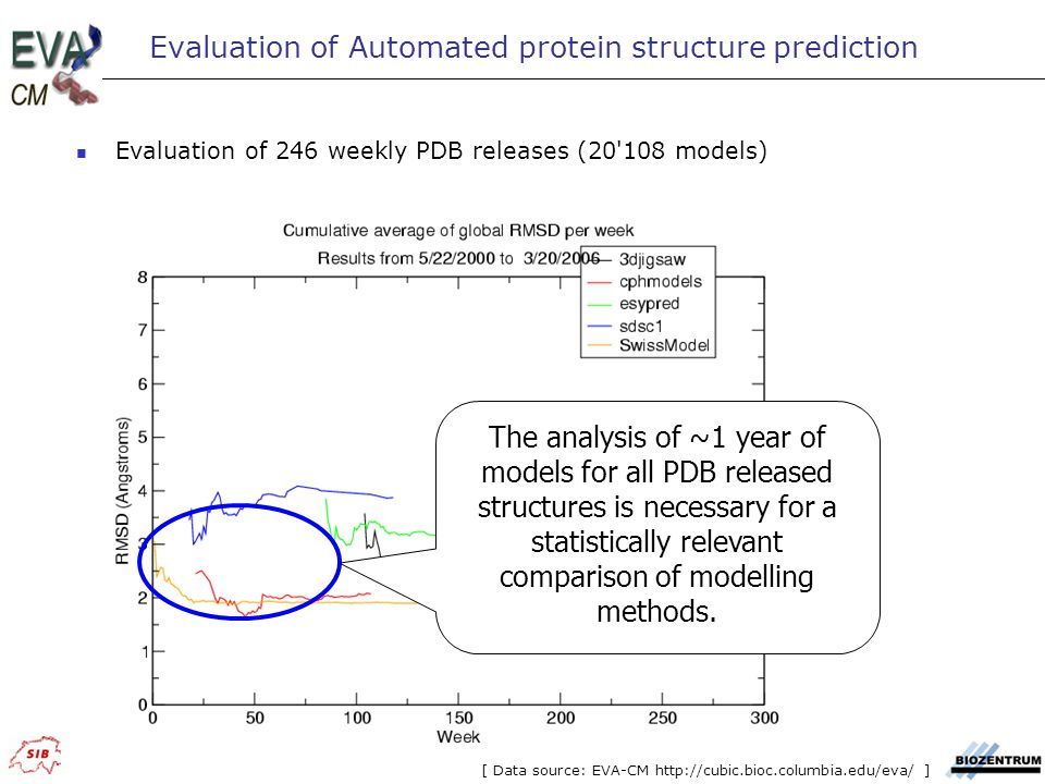Evaluation of Automated protein structure prediction