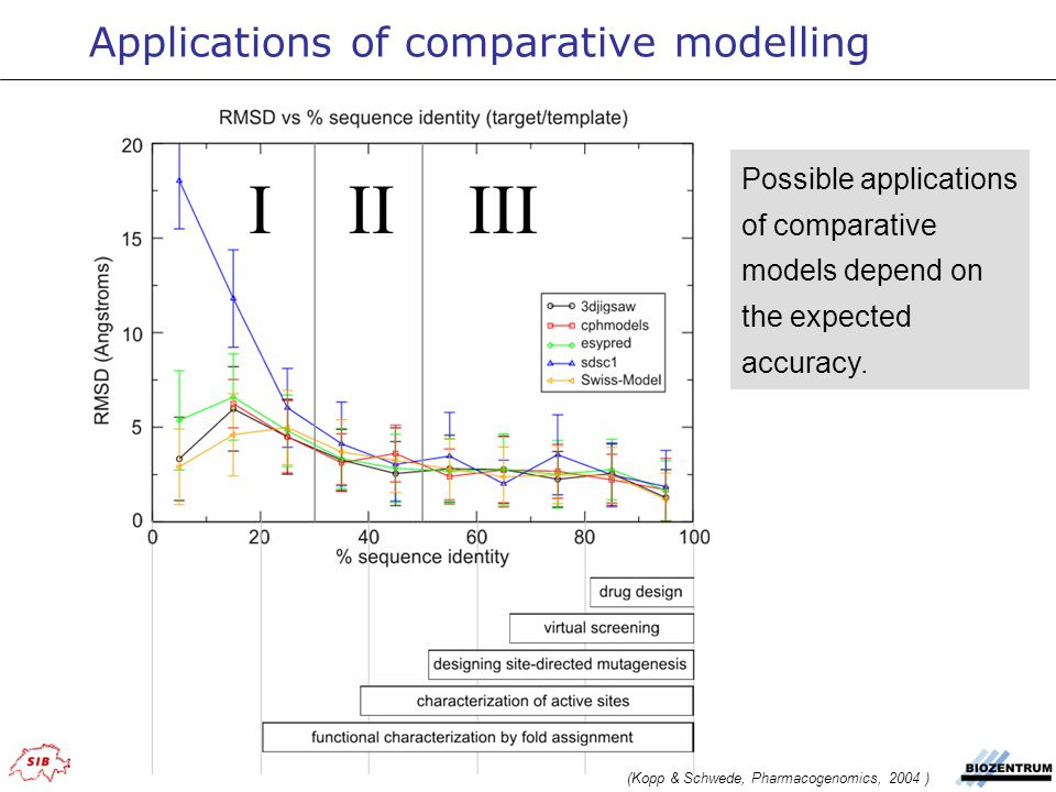 Applications of comparative modelling