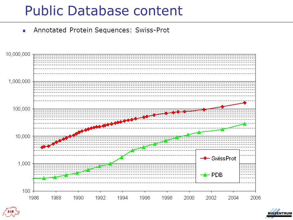 Public Database content