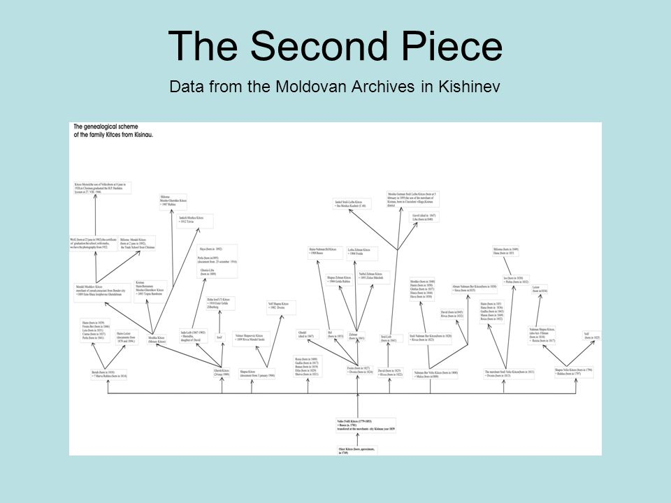 Data from the Moldovan Archives in Kishinev