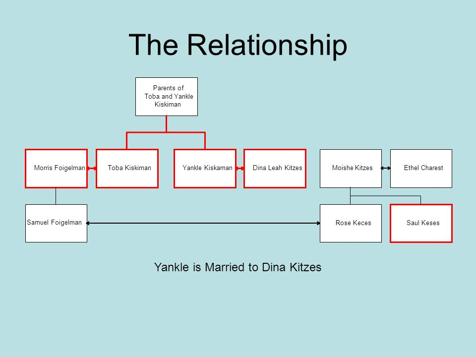 Yankle is Married to Dina Kitzes
