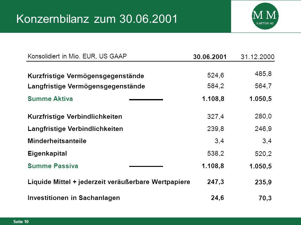 Konzernbilanz zum 30.06.2001Konsolidiert in Mio. EUR, US GAAP. 30.06.2001. 31.12.2000. 524,6. 485,8.