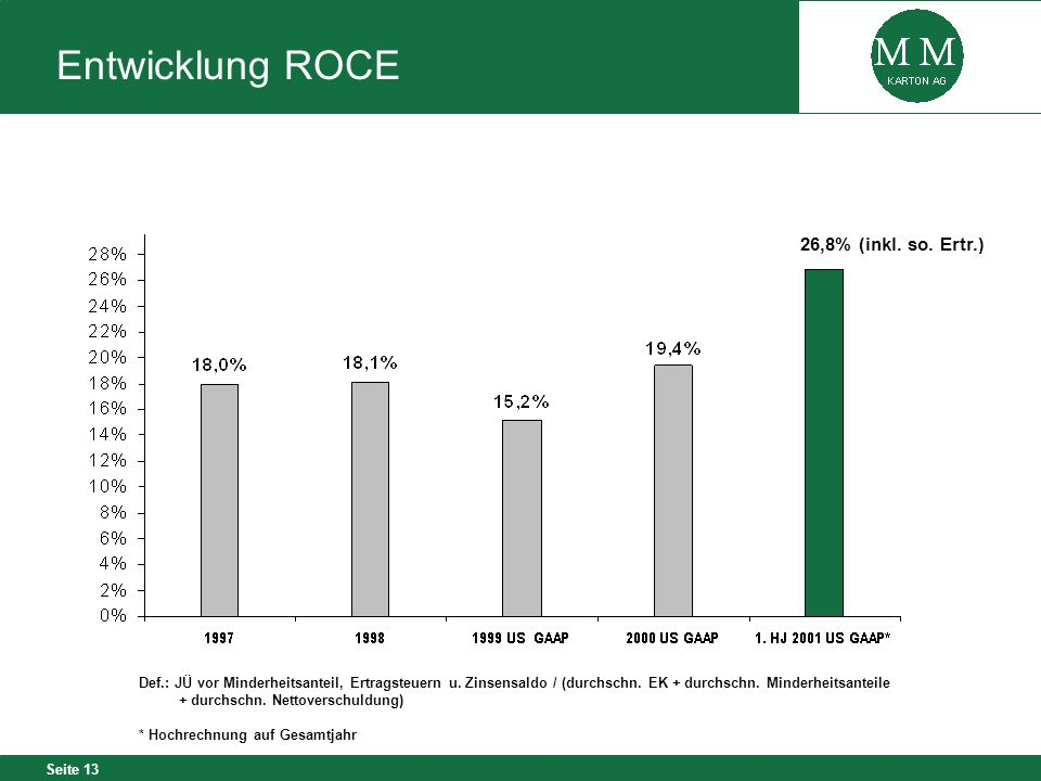 Entwicklung ROCE 26,8% (inkl. so. Ertr.)