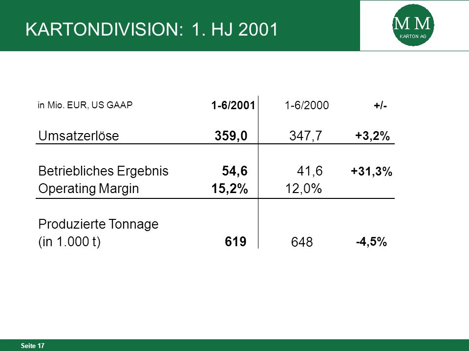 KARTONDIVISION: 1. HJ 2001 Umsatzerlöse 359,0 347,7