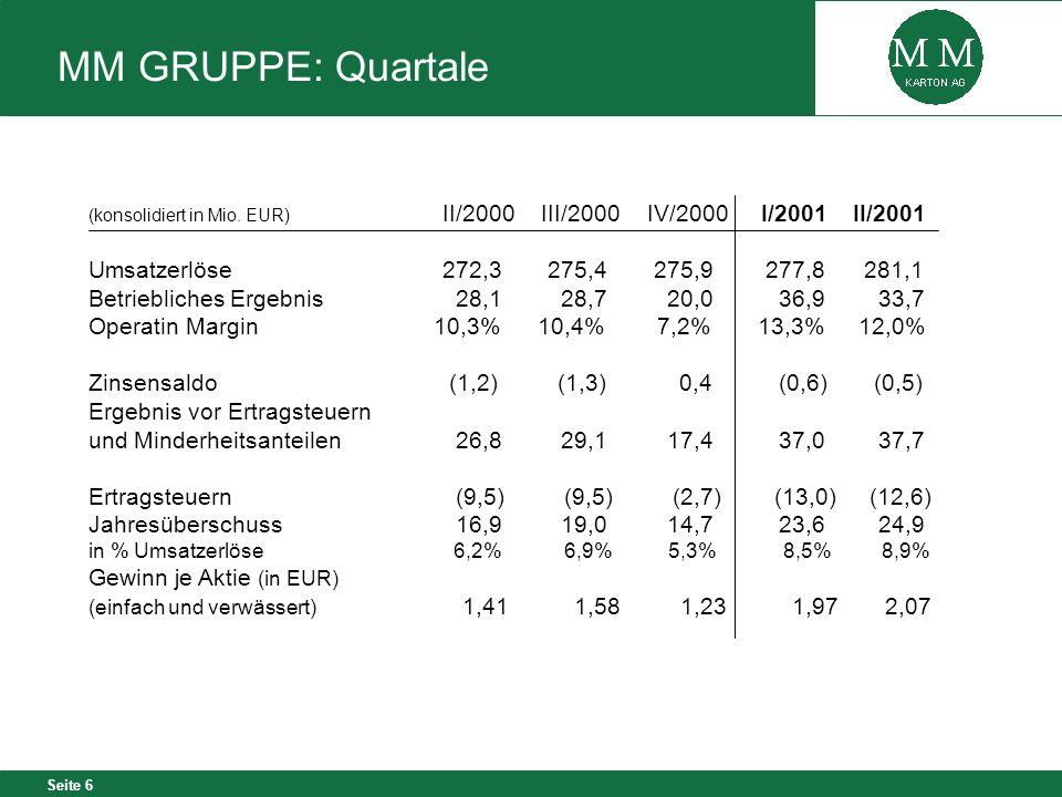MM GRUPPE: Quartale Umsatzerlöse 272,3 275,4 275,9 277,8 281,1