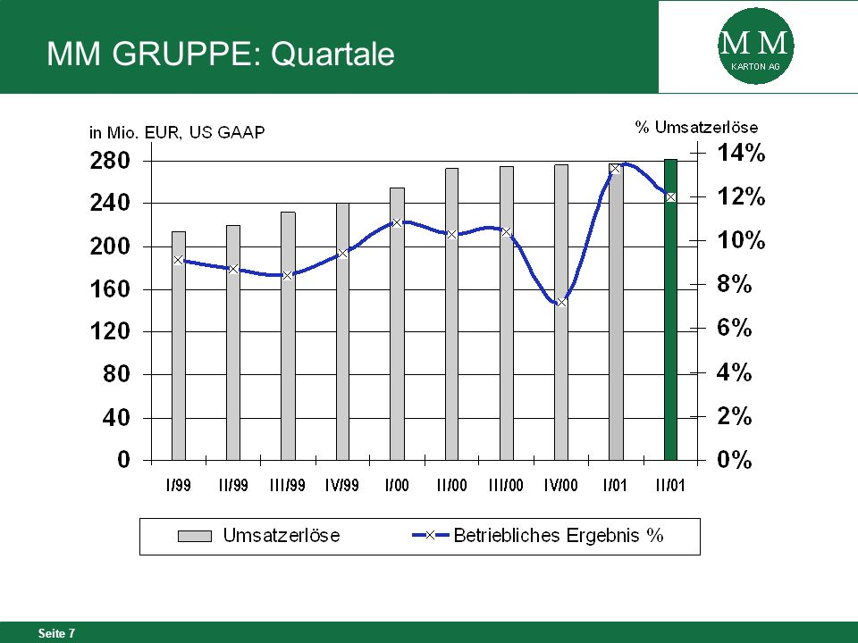 MM GRUPPE: Quartale