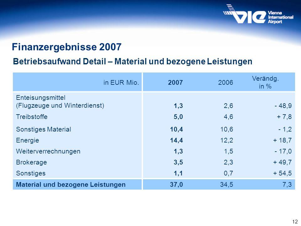 Finanzergebnisse 2007 Betriebsaufwand Detail – Material und bezogene Leistungen. in EUR Mio. 2007.