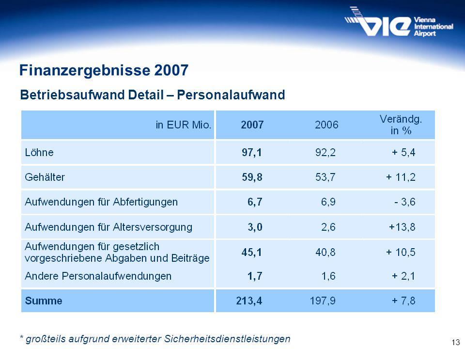 Finanzergebnisse 2007 Betriebsaufwand Detail – Personalaufwand