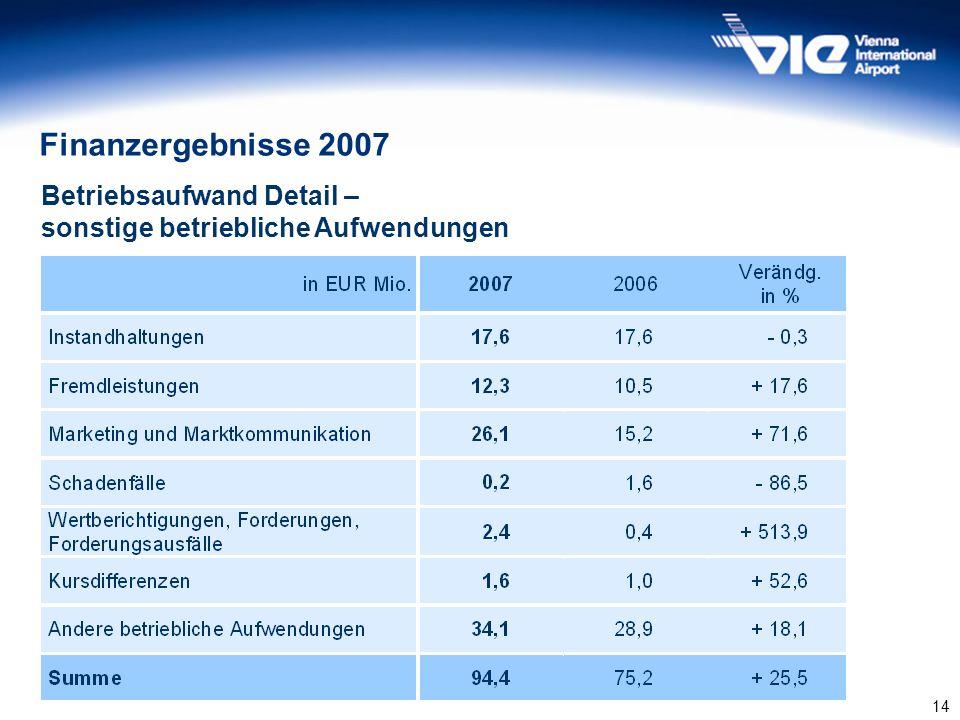 Finanzergebnisse 2007 Betriebsaufwand Detail –
