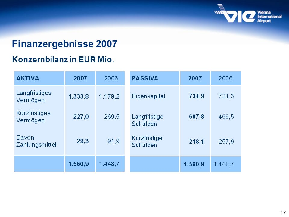 Finanzergebnisse 2007 Konzernbilanz in EUR Mio. 17