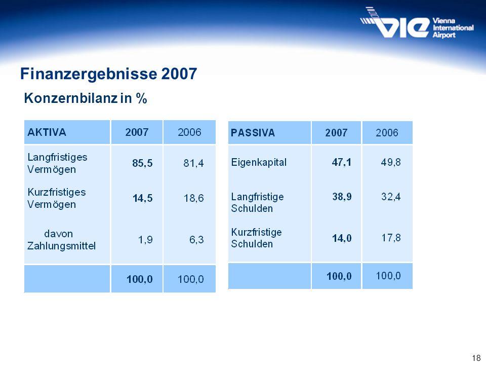 Finanzergebnisse 2007 Konzernbilanz in %
