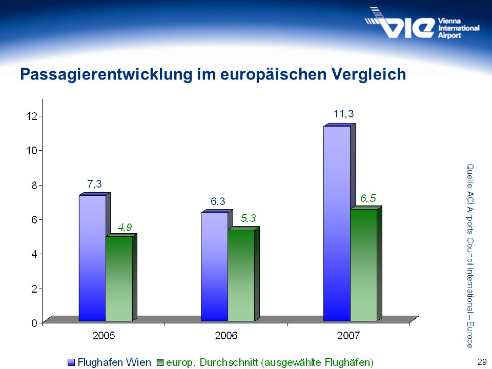 Passagierentwicklung im europäischen Vergleich