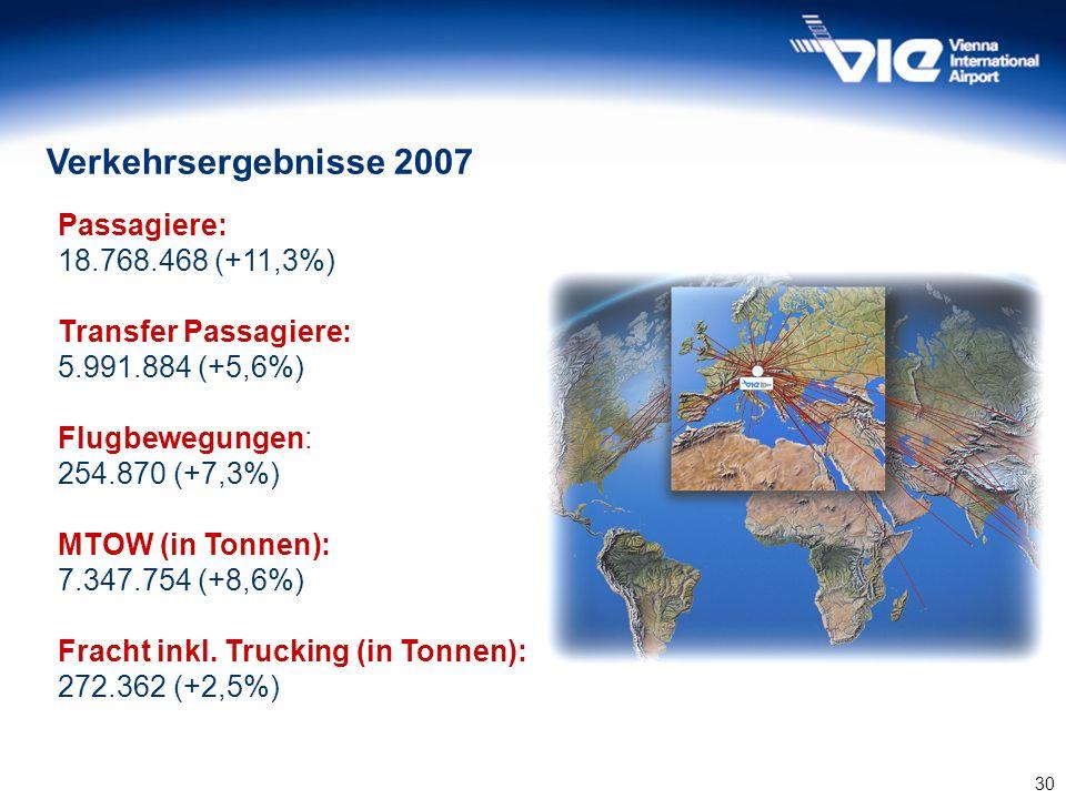 Verkehrsergebnisse 2007 Passagiere: 18.768.468 (+11,3%)