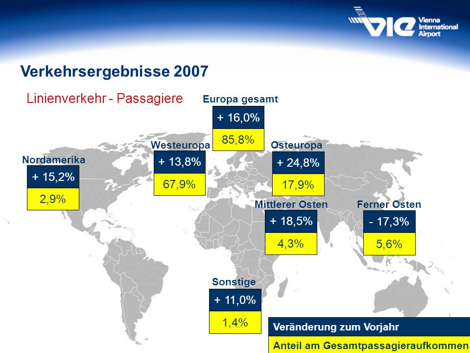 Verkehrsergebnisse 2007 Linienverkehr - Passagiere + 16,0% 85,8%