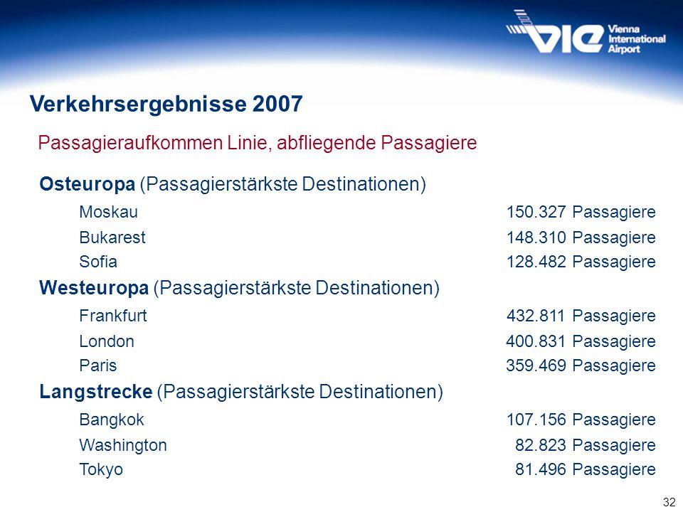 Verkehrsergebnisse 2007 Passagieraufkommen Linie, abfliegende Passagiere. Osteuropa (Passagierstärkste Destinationen)