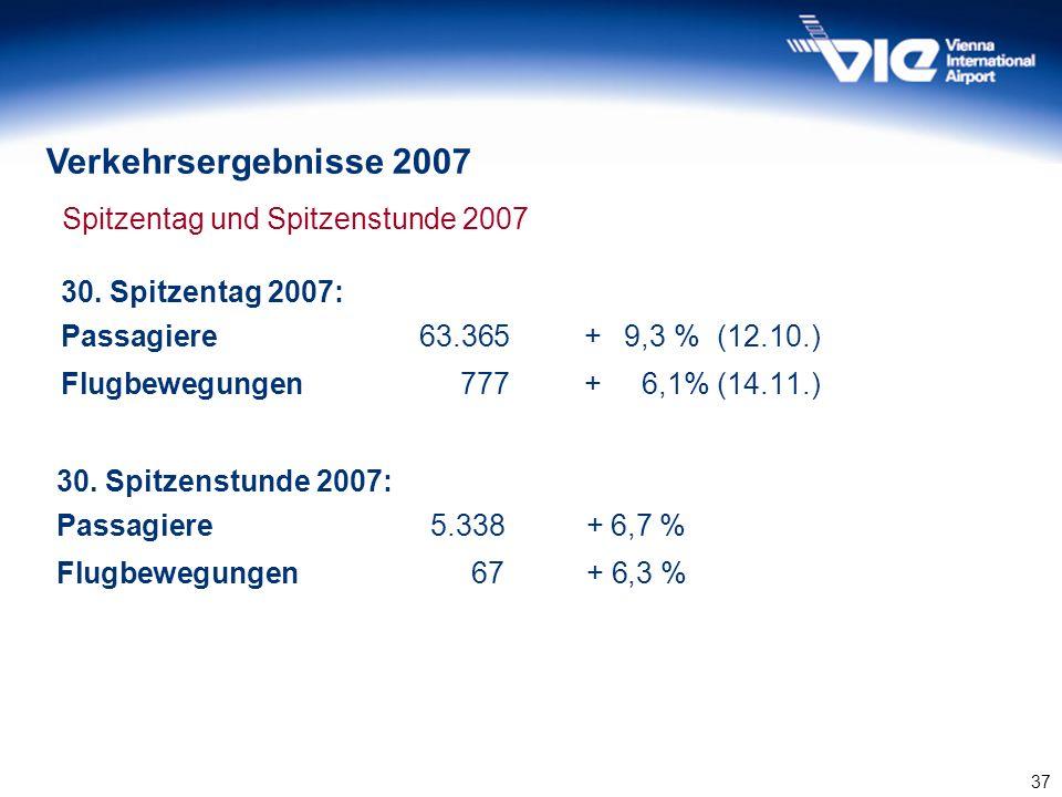 Spitzentag und Spitzenstunde 2007