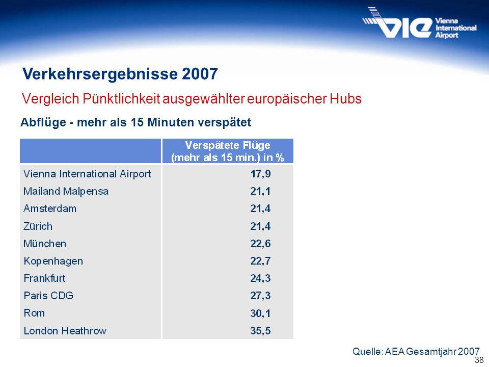 Vergleich Pünktlichkeit ausgewählter europäischer Hubs