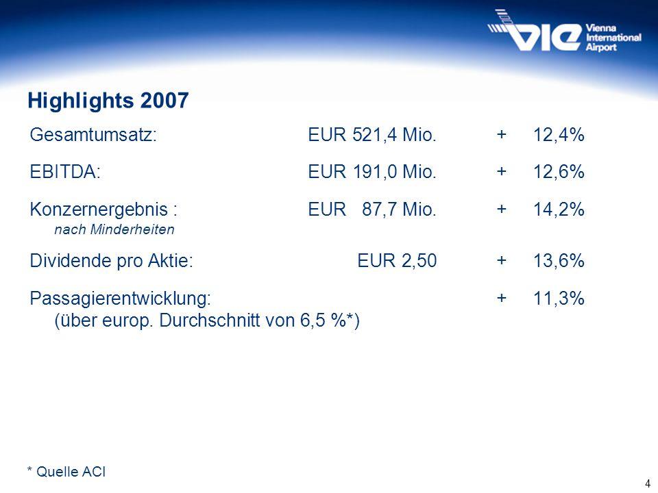Highlights 2007 Gesamtumsatz: EUR 521,4 Mio. + 12,4%