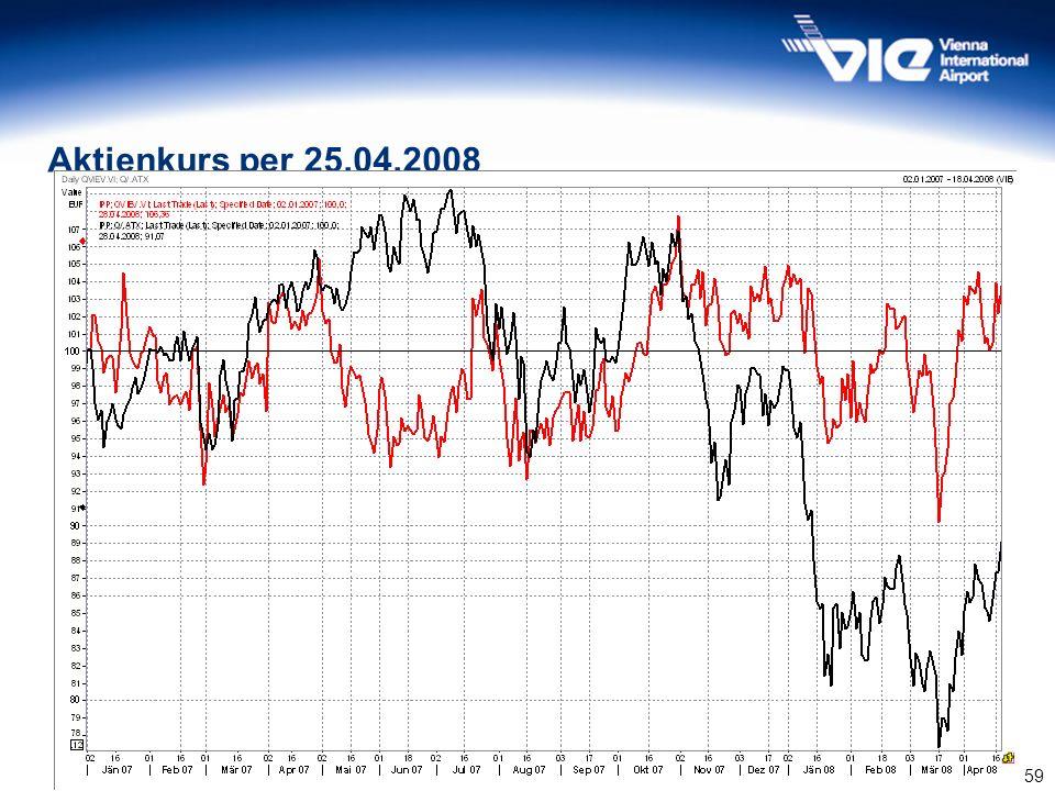 Aktienkurs per 25.04.2008 Quelle: Wiener Börse 59