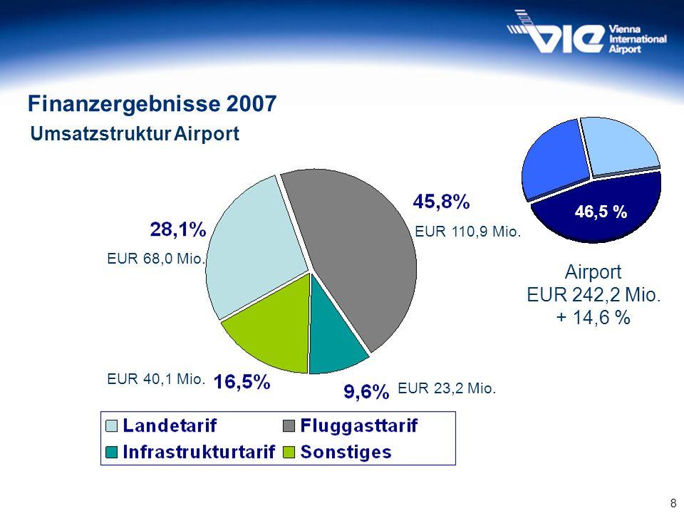 Finanzergebnisse 2007 Umsatzstruktur Airport Airport EUR 242,2 Mio.