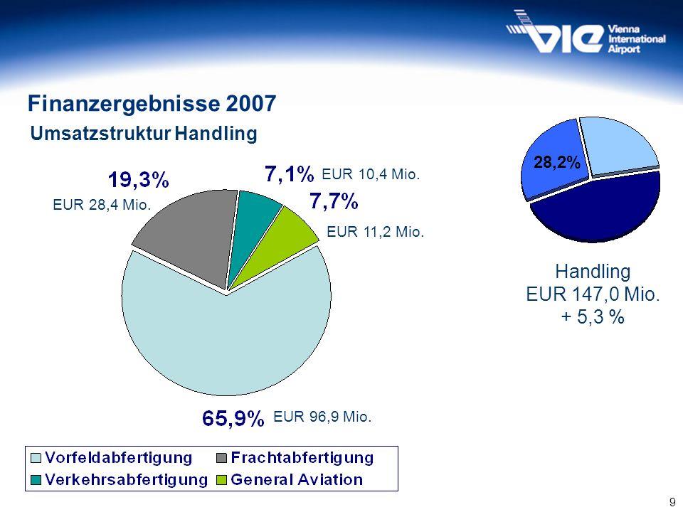 Finanzergebnisse 2007 Umsatzstruktur Handling Handling EUR 147,0 Mio.