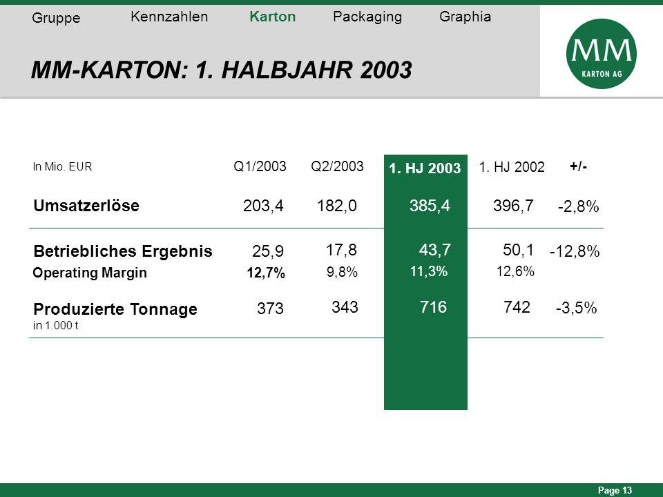 MM-KARTON: 1. HALBJAHR 2003 Umsatzerlöse 203,4 182,0 385,4 396,7