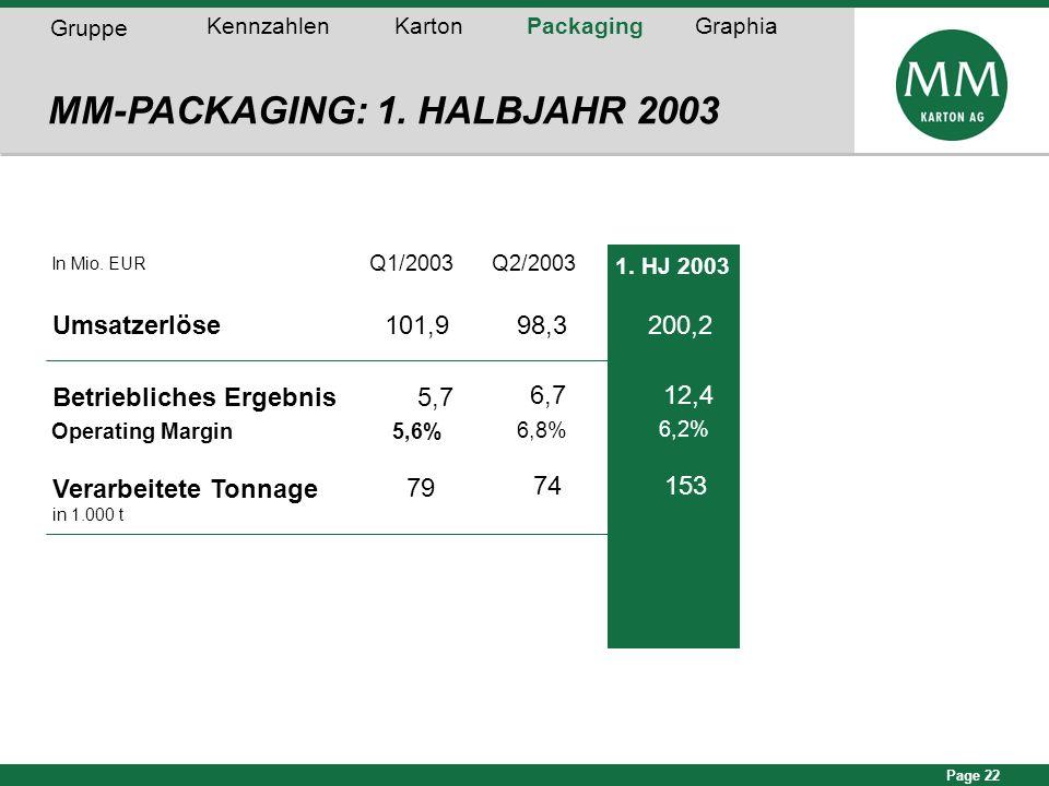 MM-PACKAGING: 1. HALBJAHR 2003