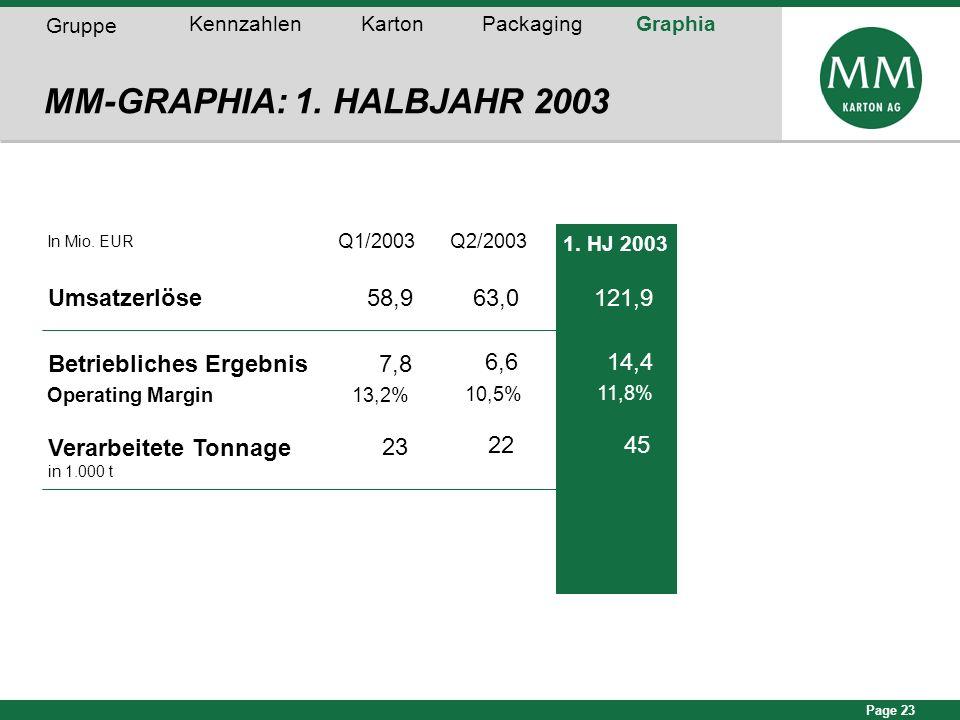 MM-GRAPHIA: 1. HALBJAHR 2003 Umsatzerlöse 58,9 63,0 121,9