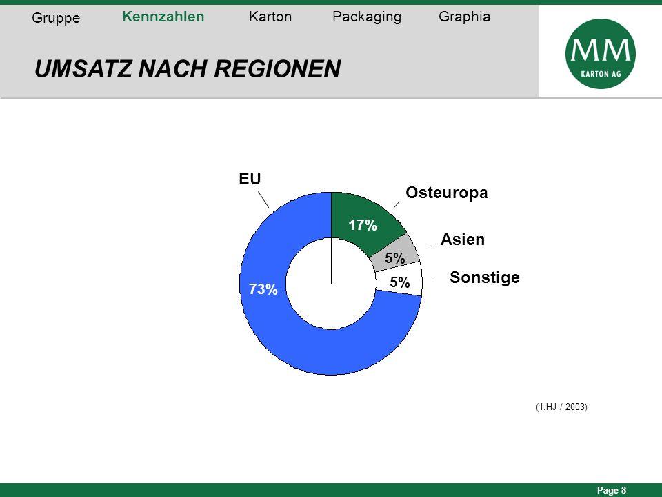 UMSATZ NACH REGIONEN EU Osteuropa Asien Sonstige Gruppe Kennzahlen