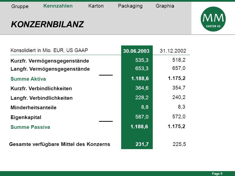 KONZERNBILANZ Gruppe Kennzahlen Karton Packaging Graphia 30.06.2003