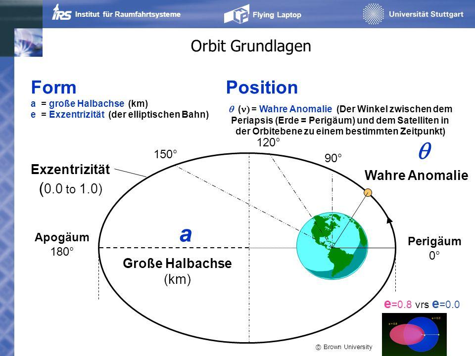 q a Form Position Orbit Grundlagen Exzentrizität (0.0 to 1.0)
