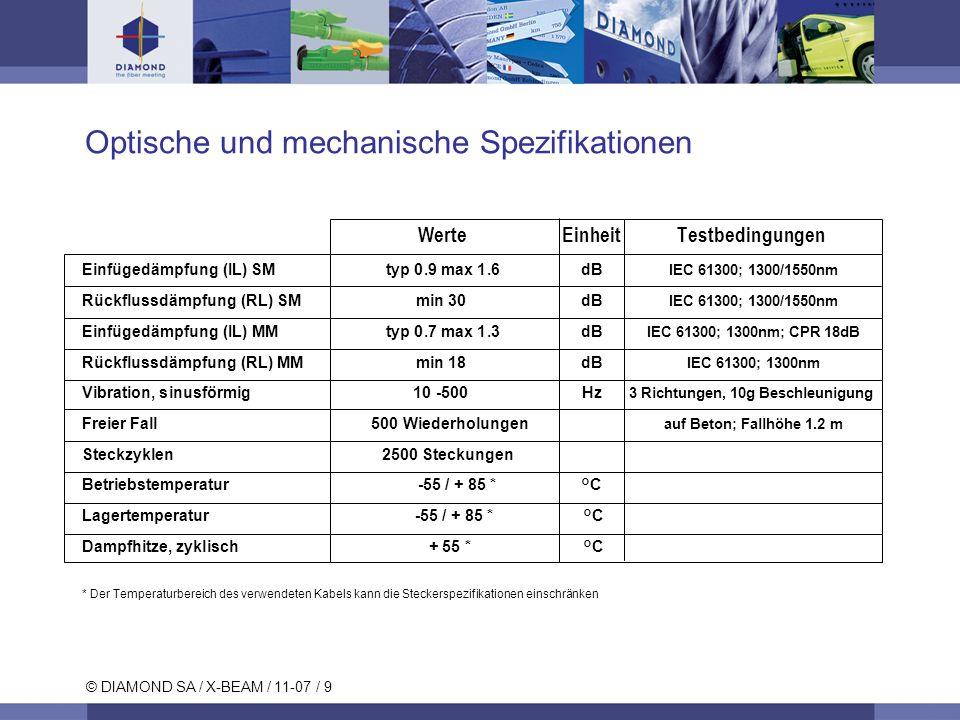 Optische und mechanische Spezifikationen