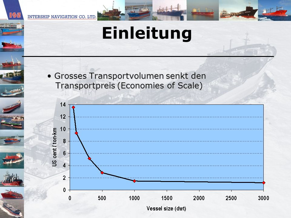 Grosses Transportvolumen senkt den Transportpreis (Economies of Scale)