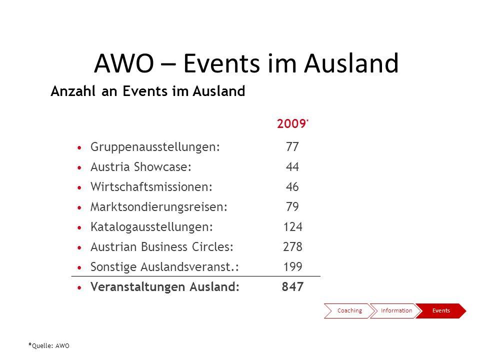 AWO – Events im Ausland Anzahl an Events im Ausland 2009*