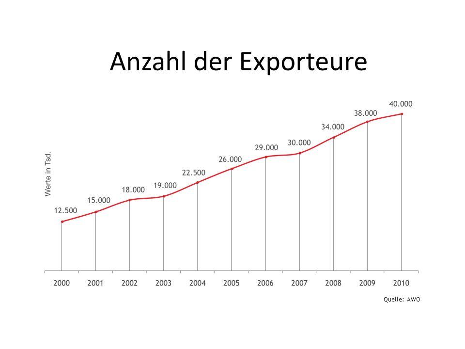 Anzahl der Exporteure Quelle: AWO