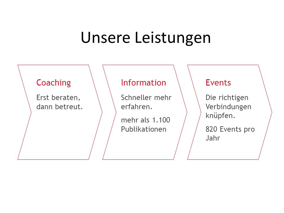 Unsere Leistungen Coaching Information Events
