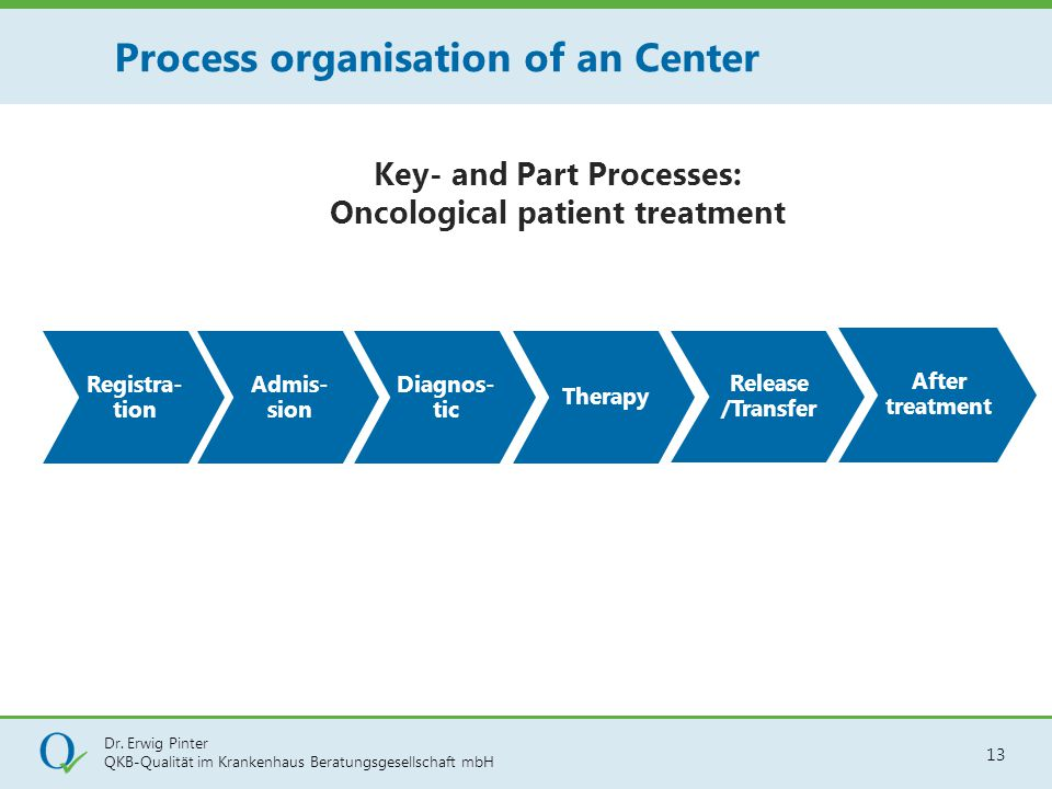 Process organisation of an Center
