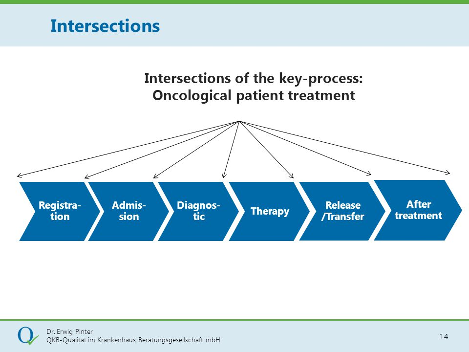 Intersections of the key-process: Oncological patient treatment