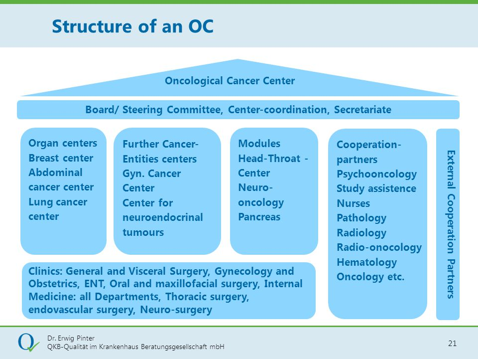 Structure of an OC Oncological Cancer Center