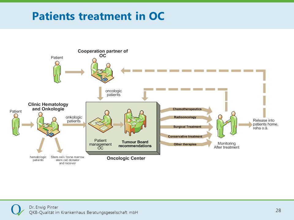 Patients treatment in OC
