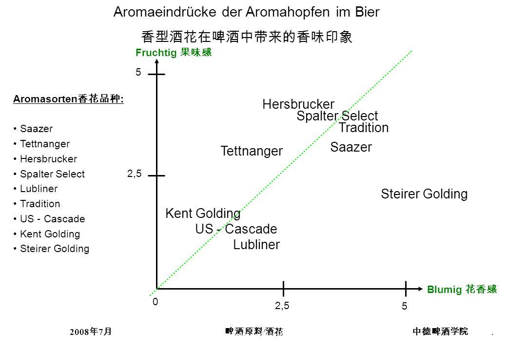 Aromaeindrücke der Aromahopfen im Bier