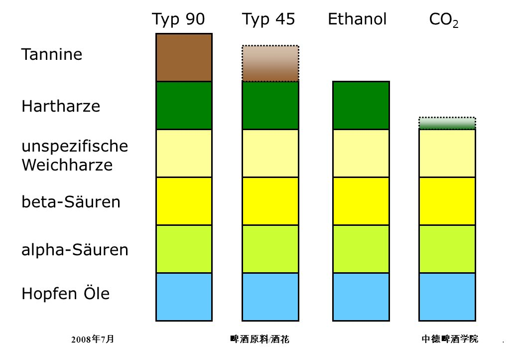 Typ 90 Typ 45 Ethanol CO2 Tannine Hartharze unspezifische Weichharze