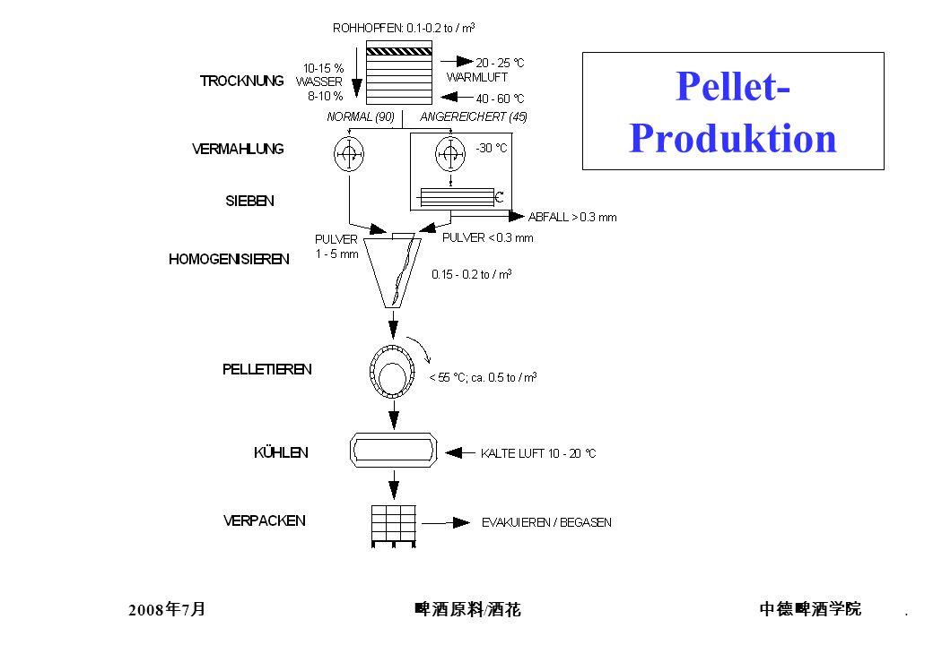 Pellet-Produktion 2008年7月 啤酒原料/酒花 中德啤酒学院 .
