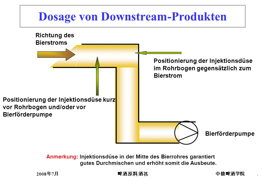 Dosage von Downstream-Produkten